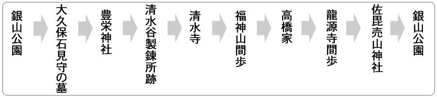 銀山エリアコース