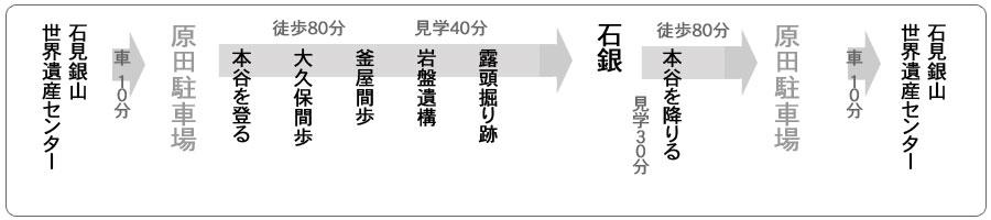 仙ノ山往復コース