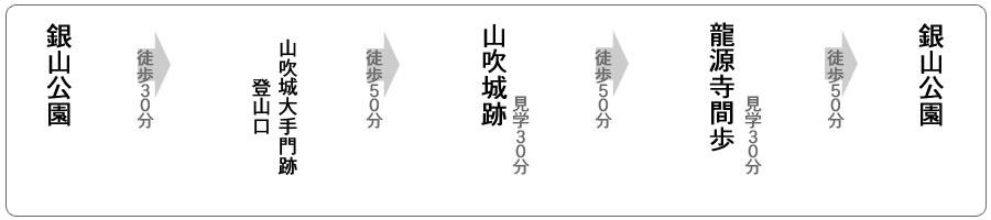 山吹城跡・龍源寺間歩コース